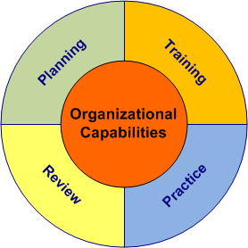 requirements of an organization All organizations have a management structure that determines relationships between the different activities and the members, and subdivides and assigns roles, responsibilities, and authority to carry out different tasks organizations are open systems--they affect and are affected by their environment.